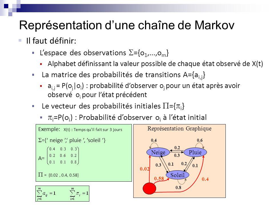 Ex.: chaîne Markov avec un nombre fini d'états 021 Se mouiller