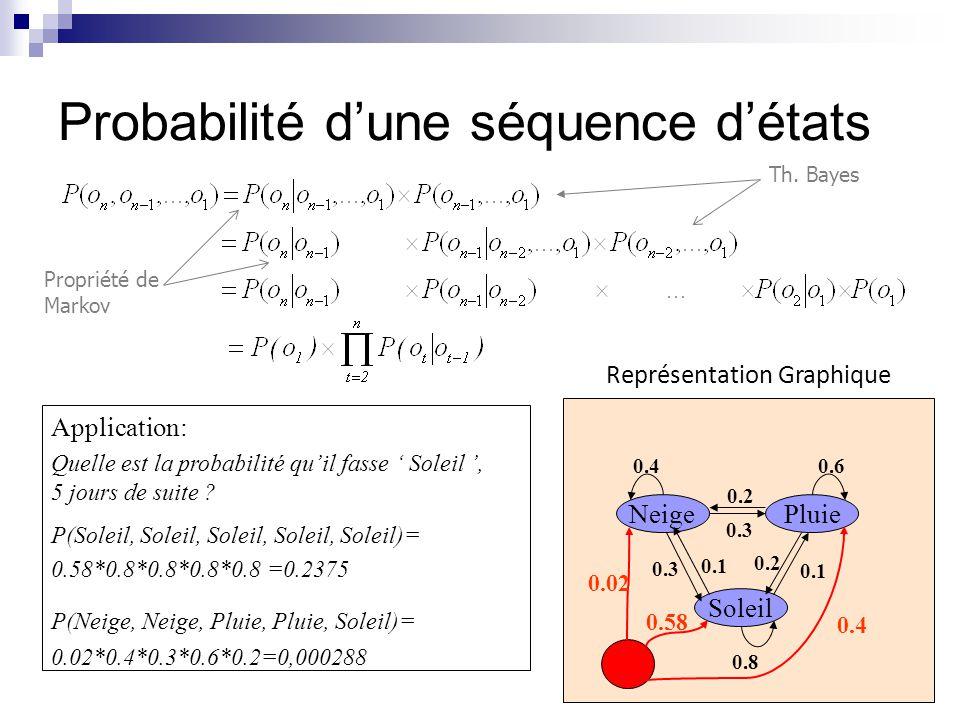Ex.: chaîne Markov avec un nombre fini d'états Si on prend p = 0.1: On peut aussi calculer  en évaluant numériquement  L'efficacité du calcul dépend de la structure de P Se mouiller