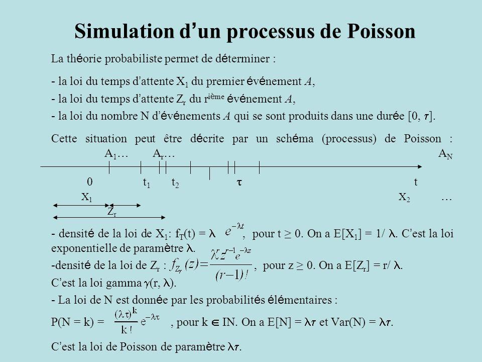 Simulation d ' un processus de Poisson La th é orie probabiliste permet de d é terminer : - la loi du temps d ' attente X 1 du premier é v é nement A, - la loi du temps d ' attente Z r du r i è me é v é nement A, - la loi du nombre N d 'é v é nements A qui se sont produits dans une dur é e [0,  ].