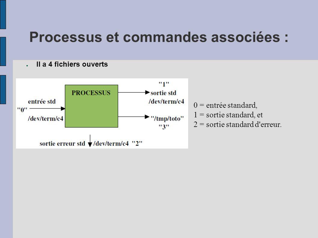 Processus et commandes associées : ● Il a 4 fichiers ouverts 0 = entrée standard, 1 = sortie standard, et 2 = sortie standard d'erreur.