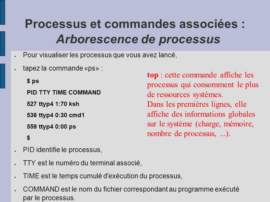 Processus et commandes associées : Arborescence de processus ● Pour visualiser les processus que vous avez lancé, ● tapez la commande «ps» : $ ps PID