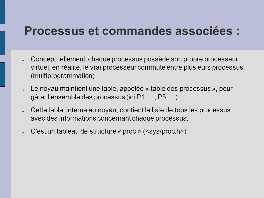 Processus et commandes associées : ● Le nombre des emplacements dans cette table des processus est limité pour chaque système et pour chaque utilisateur.