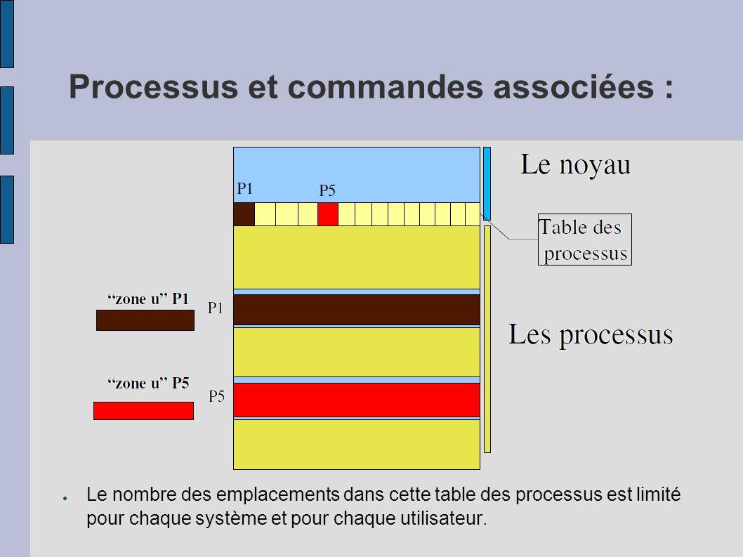 Processus et commandes associées : ● Le noyau alloue pour chaque processus une structure appelée « zone u » ( ), qui contient des données privées du processus, uniquement manipulables par le noyau.
