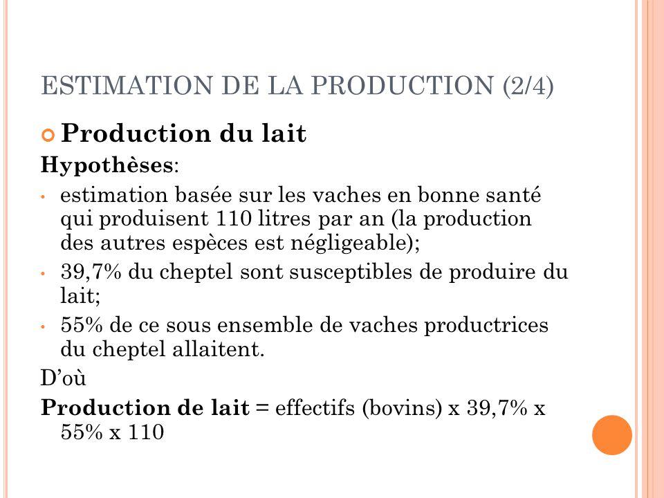 ESTIMATION DE LA PRODUCTION (2/4) Production du lait Hypothèses : estimation basée sur les vaches en bonne santé qui produisent 110 litres par an (la