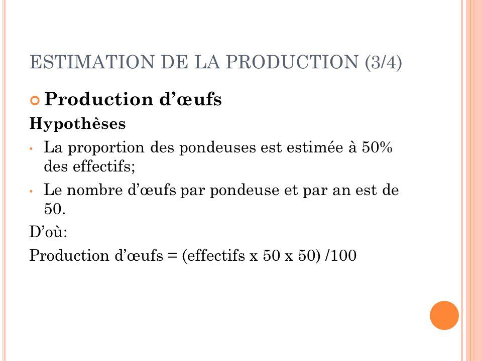ESTIMATION DE LA PRODUCTION (3/4) Production d'œufs Hypothèses La proportion des pondeuses est estimée à 50% des effectifs; Le nombre d'œufs par ponde