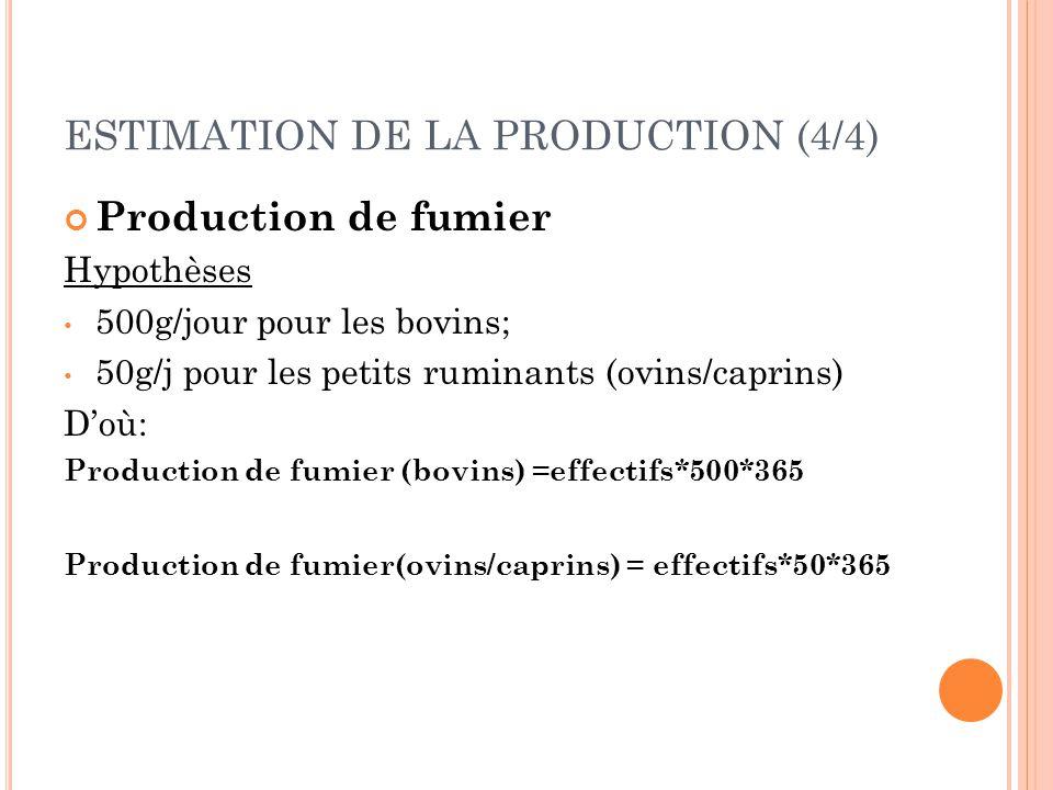 ESTIMATION DE LA PRODUCTION (4/4) Production de fumier Hypothèses 500g/jour pour les bovins; 50g/j pour les petits ruminants (ovins/caprins) D'où: Pro