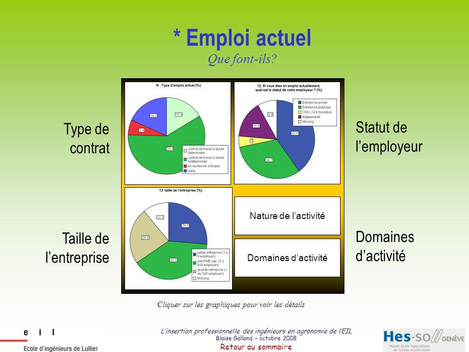 L'insertion professionnelle des ingénieurs en agronomie de l'EIL Blaise Galland – octobre 2008 Retour au sommaire Type d'emploi actuel 16.4 59.1 6.4 18.2 contrat de travail à durée déterminée contrat de travail à durée indéterminée en recherche d emploi autre R - Type d emploi actuel (%) Dont : 15 indépendants et 4 en formation Dont 87.5 % de jeunes diplômés 77.2 % de ceux qui travaillent sont engagés à 100% 77.2 % de ceux qui travaillent sont engagés à 100%