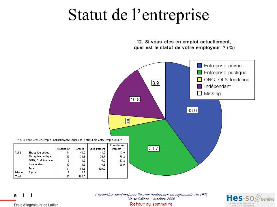 L'insertion professionnelle des ingénieurs en agronomie de l'EIL Blaise Galland – octobre 2008 Retour au sommaire Taille de l'entreprise 29.6 43.9 26.5 12.2 petite entreprise (1 à 9 employés) une PME (de 10 à 499 employés) grande entreprise (+ de 500 employés) Missing 13.