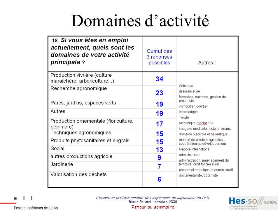 L'insertion professionnelle des ingénieurs en agronomie de l'EIL Blaise Galland – octobre 2008 Retour au sommaire Domaines d'activité