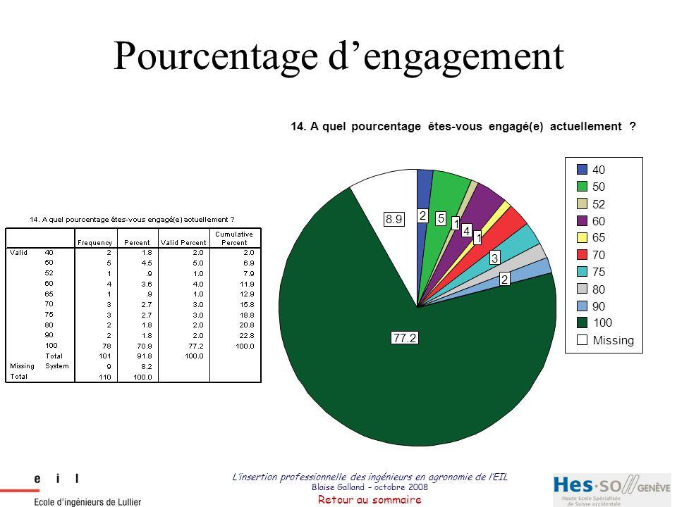 L'insertion professionnelle des ingénieurs en agronomie de l'EIL Blaise Galland – octobre 2008 Retour au sommaire Pourcentage d'engagement 2 5 1 4 1 3
