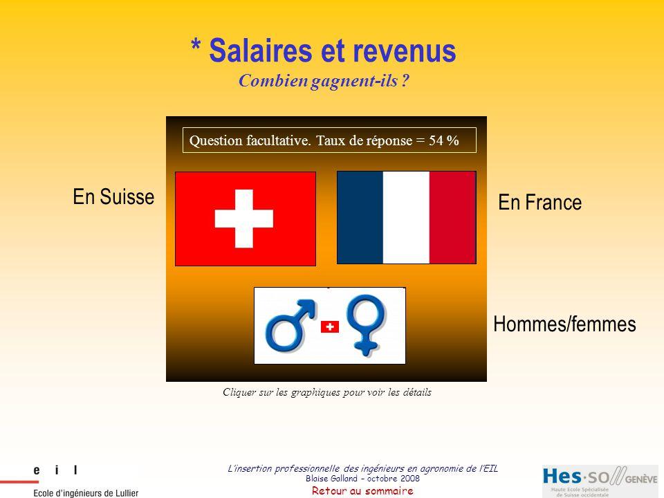 L'insertion professionnelle des ingénieurs en agronomie de l'EIL Blaise Galland – octobre 2008 Retour au sommaire Salaires suisses (CHF) (après pondération par le taux d'engagement) SALAIRE FR * 12.