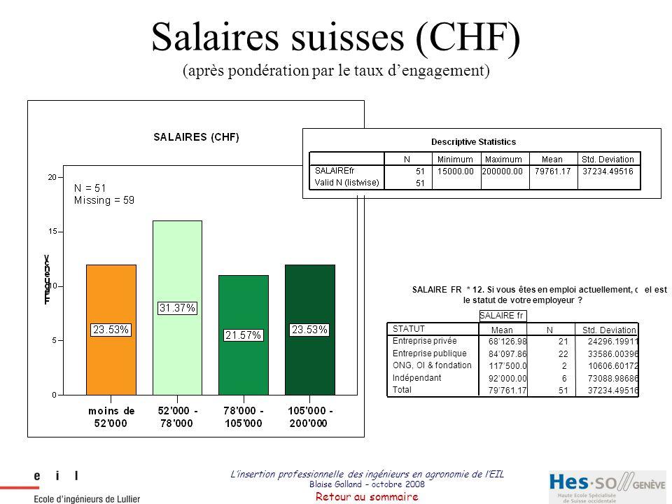 L'insertion professionnelle des ingénieurs en agronomie de l'EIL Blaise Galland – octobre 2008 Retour au sommaire Salaires suisses (CHF) (après pondér