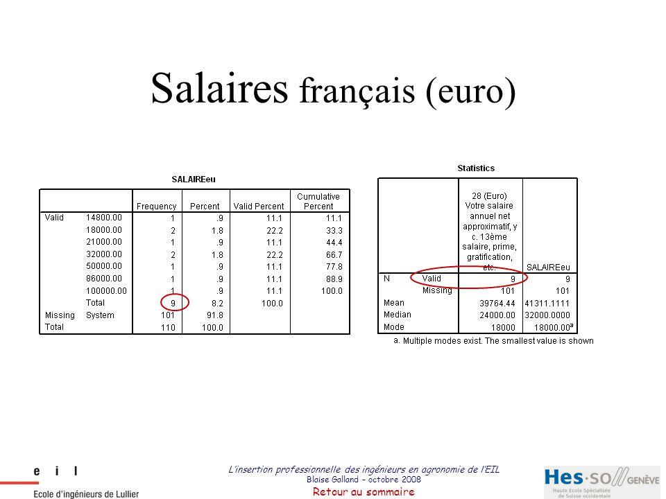 L'insertion professionnelle des ingénieurs en agronomie de l'EIL Blaise Galland – octobre 2008 Retour au sommaire Salaires français (euro)