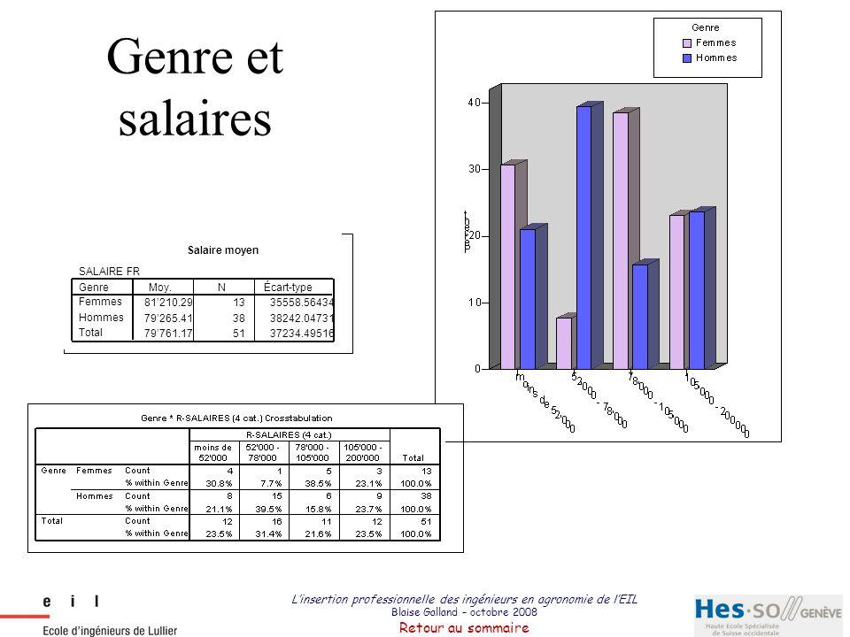 L'insertion professionnelle des ingénieurs en agronomie de l'EIL Blaise Galland – octobre 2008 Retour au sommaire Genre et salaires Salaire moyen SALA