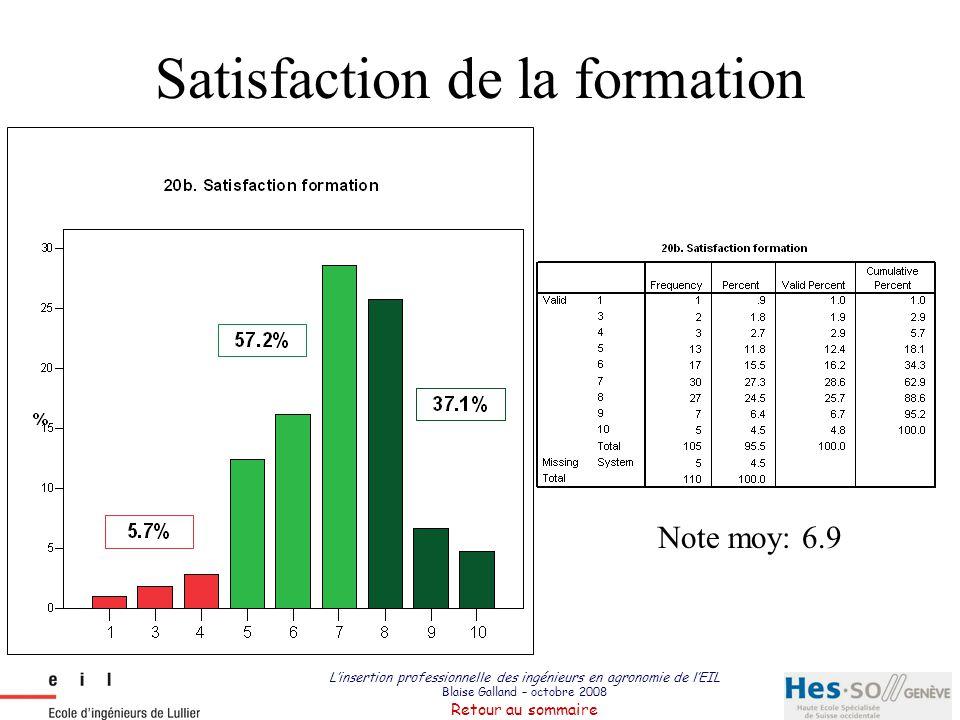 L'insertion professionnelle des ingénieurs en agronomie de l'EIL Blaise Galland – octobre 2008 Retour au sommaire Satisfaction adéquation formation/emploi Note moy: 6.2