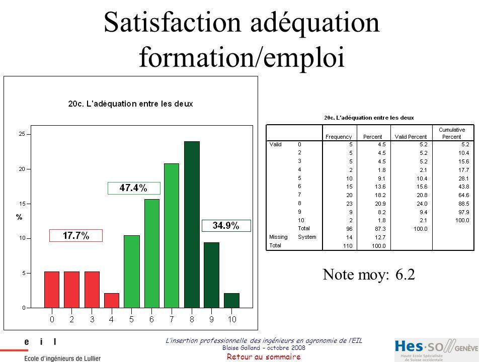 L'insertion professionnelle des ingénieurs en agronomie de l'EIL Blaise Galland – octobre 2008 Retour au sommaire Satisfaction adéquation formation/em
