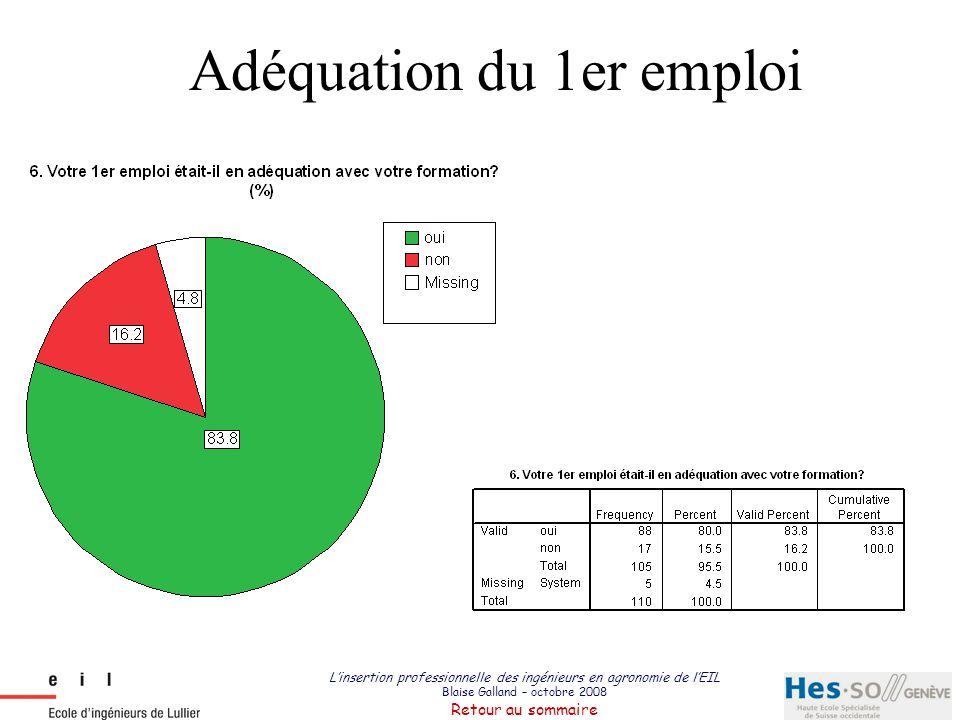 L'insertion professionnelle des ingénieurs en agronomie de l'EIL Blaise Galland – octobre 2008 Retour au sommaire Adéquation du 1er emploi