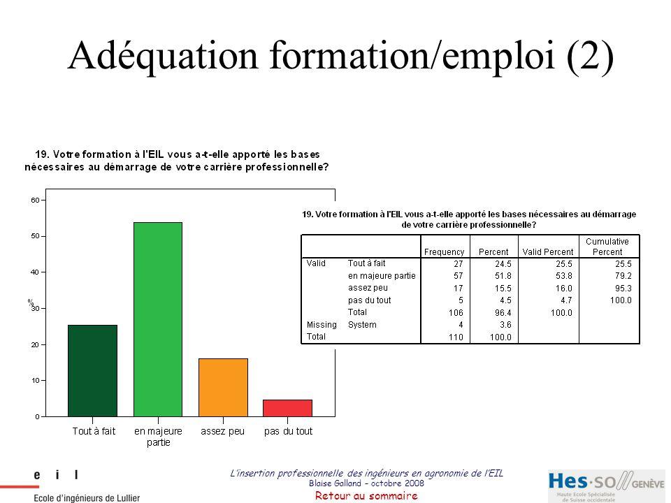 L'insertion professionnelle des ingénieurs en agronomie de l'EIL Blaise Galland – octobre 2008 Retour au sommaire Adéquation formation/emploi (2)