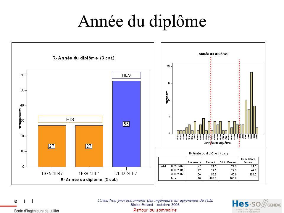 L'insertion professionnelle des ingénieurs en agronomie de l'EIL Blaise Galland – octobre 2008 Retour au sommaire Genre 24.5 75.5 Femmes Hommes Genre (%)