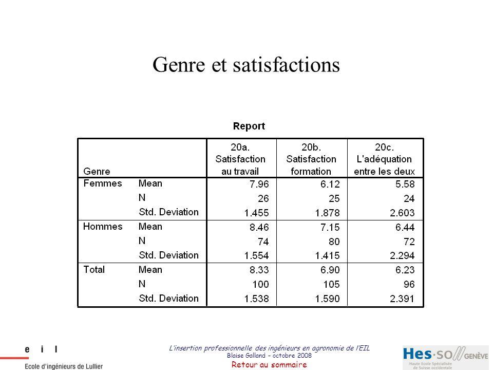 L'insertion professionnelle des ingénieurs en agronomie de l'EIL Blaise Galland – octobre 2008 Retour au sommaire Genre et satisfactions
