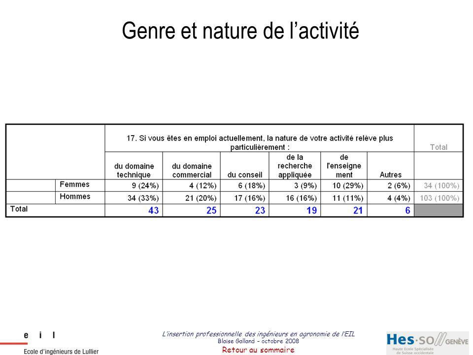 L'insertion professionnelle des ingénieurs en agronomie de l'EIL Blaise Galland – octobre 2008 Retour au sommaire Genre et nature de l'activité