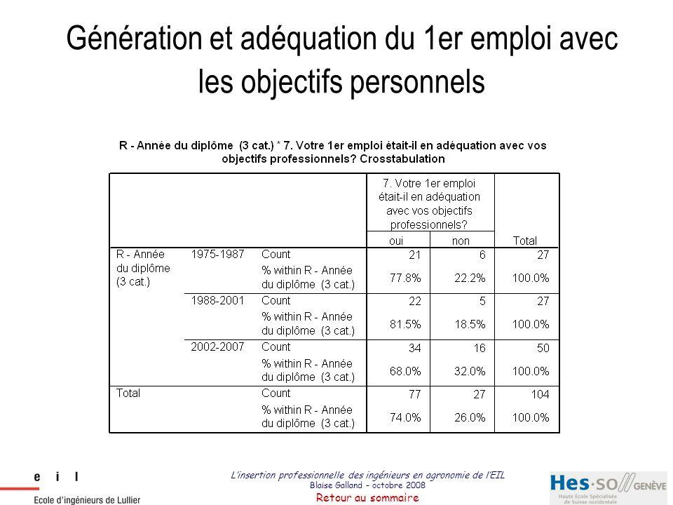 L'insertion professionnelle des ingénieurs en agronomie de l'EIL Blaise Galland – octobre 2008 Retour au sommaire Génération et perception de l'adéquation formation/emploi