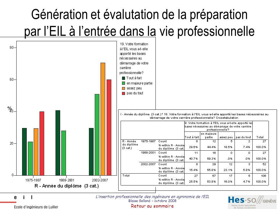 L'insertion professionnelle des ingénieurs en agronomie de l'EIL Blaise Galland – octobre 2008 Retour au sommaire Génération et évalutation de la prép