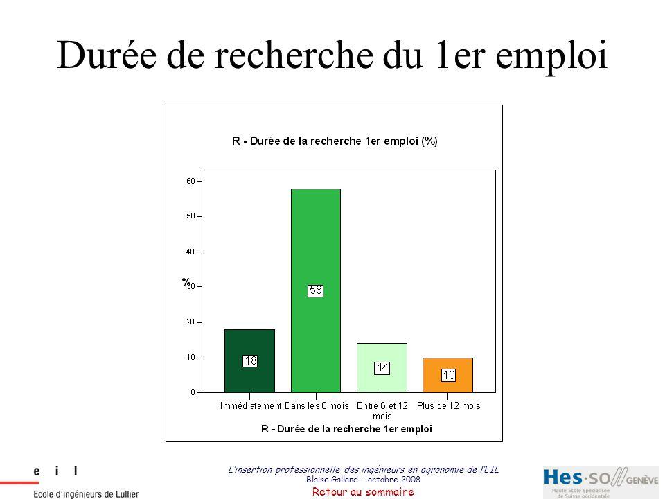 L'insertion professionnelle des ingénieurs en agronomie de l'EIL Blaise Galland – octobre 2008 Retour au sommaire Durée de recherche du 1er emploi