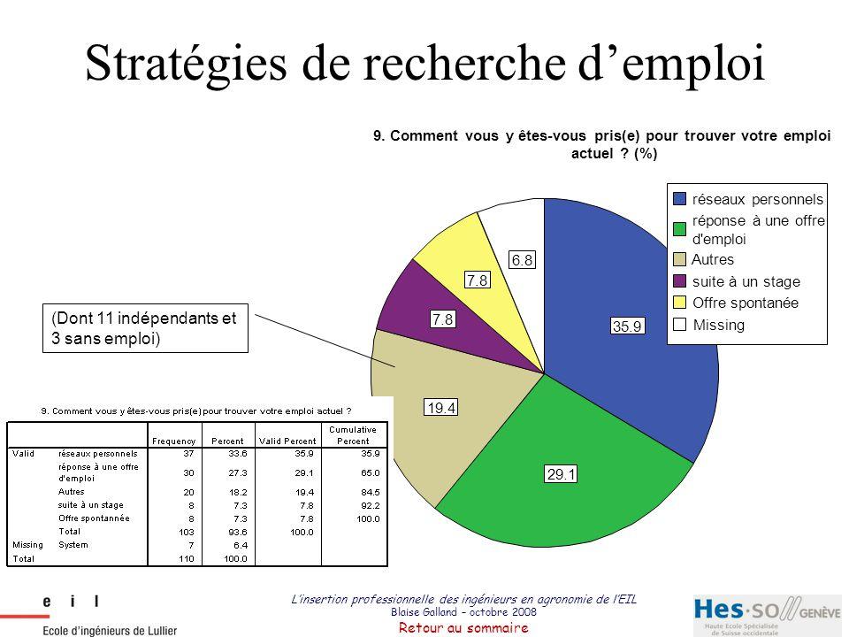L'insertion professionnelle des ingénieurs en agronomie de l'EIL Blaise Galland – octobre 2008 Retour au sommaire Stratégies de recherche d'emploi 35.