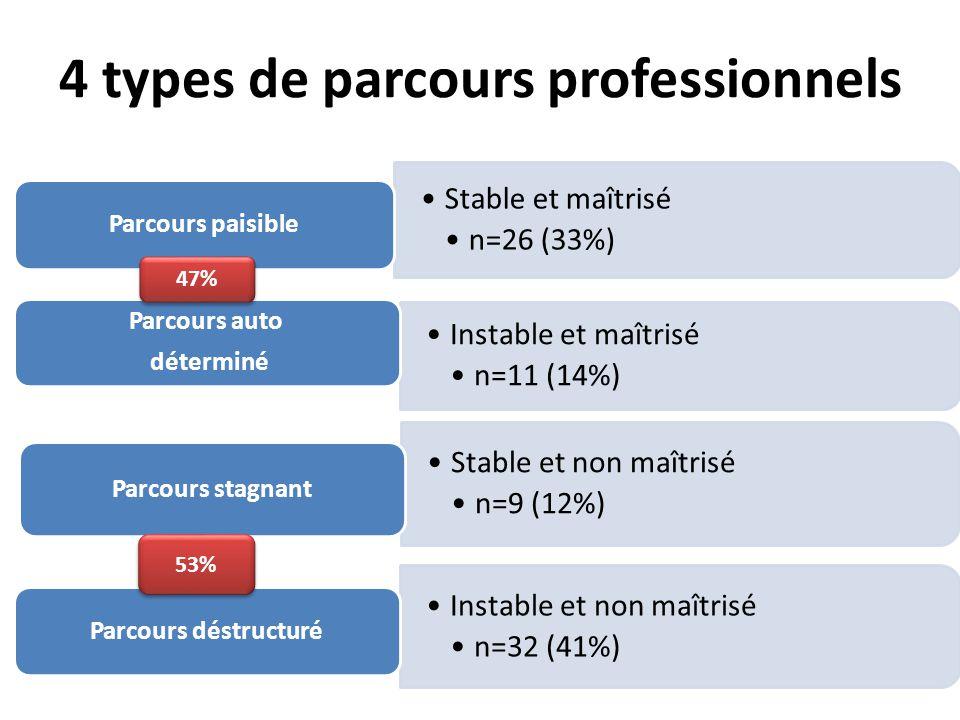 4 types de parcours professionnels Stable et maîtrisé n=26 (33%) Parcours paisible Instable et maîtrisé n=11 (14%) Parcours auto déterminé Stable et n