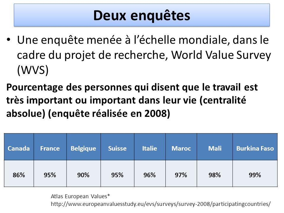 Deux enquêtes Une enquête menée à l'échelle mondiale, dans le cadre du projet de recherche, World Value Survey (WVS) Pourcentage des personnes qui dis