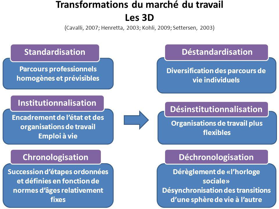 Transformations du marché du travail Les 3D (Cavalli, 2007; Henretta, 2003; Kohli, 2009; Settersen, 2003) Parcours professionnels homogènes et prévisi