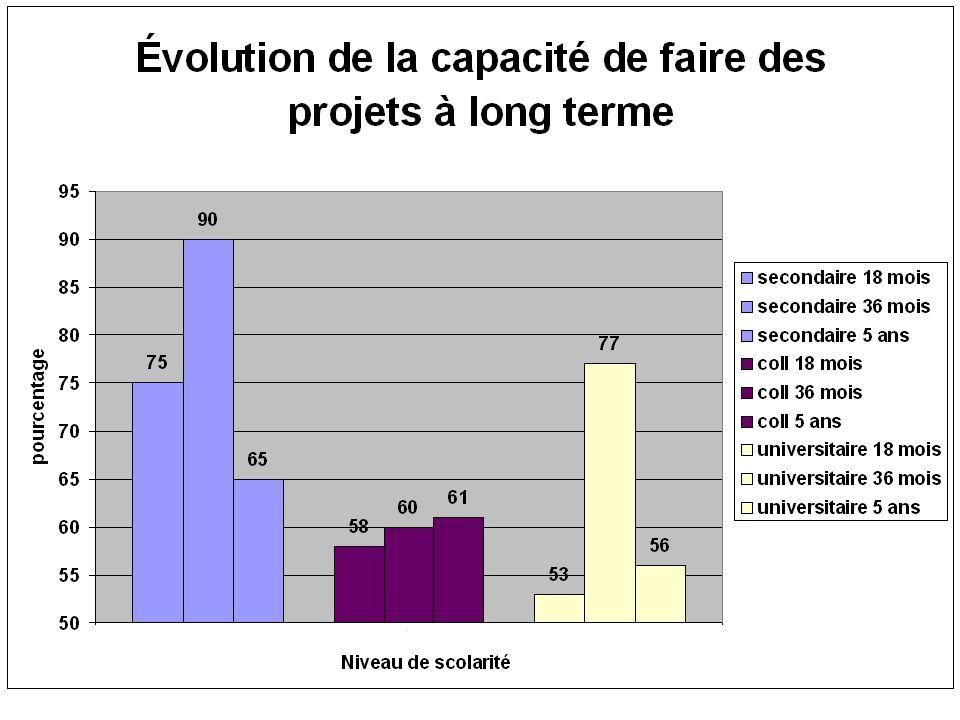 Deuxième recherche Étude menée auprès de travailleurs, de 16 à 65 ans, en situation d'emploi atypique (depuis au moins 3 ans) Échantillon : 532 travailleurs et travailleuses (Hommes=214, Femmes=318)