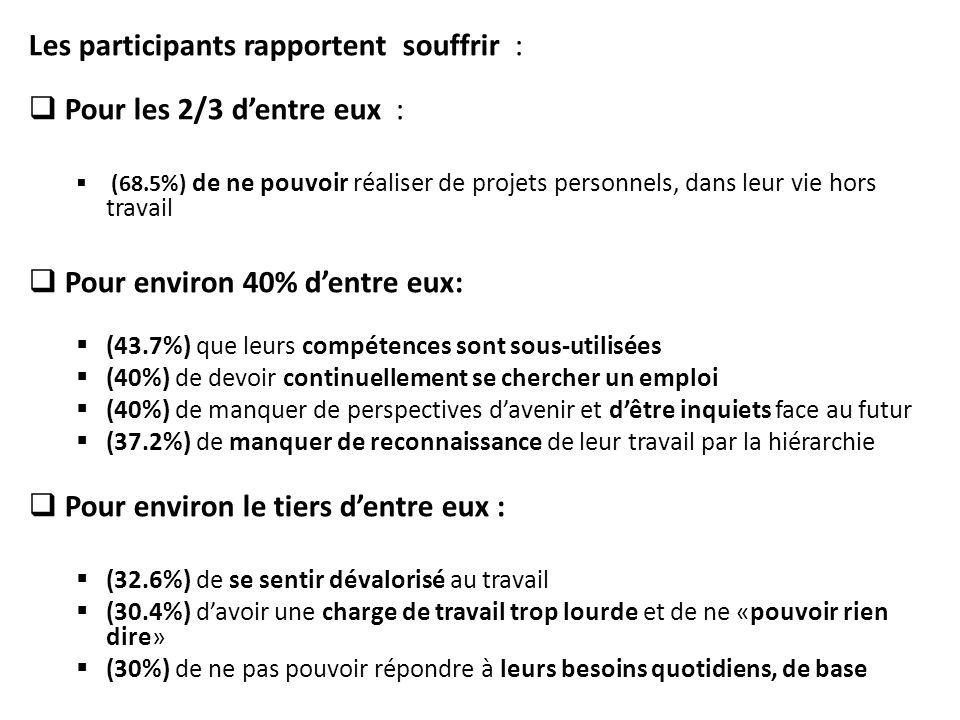 Les participants rapportent souffrir :  Pour les 2/3 d'entre eux :  (68.5%) de ne pouvoir réaliser de projets personnels, dans leur vie hors travail