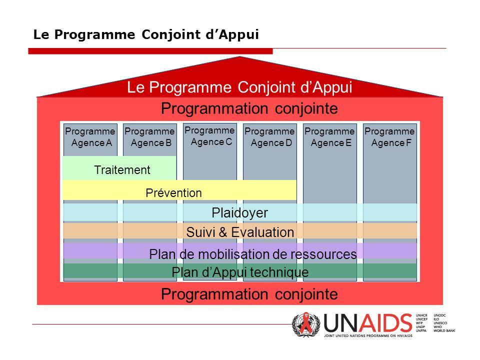 Le Programme Conjoint d'Appui Programme Agence A Programme Agence B Programme Agence C Programme Agence D Programme Agence E Programme Agence F Préven
