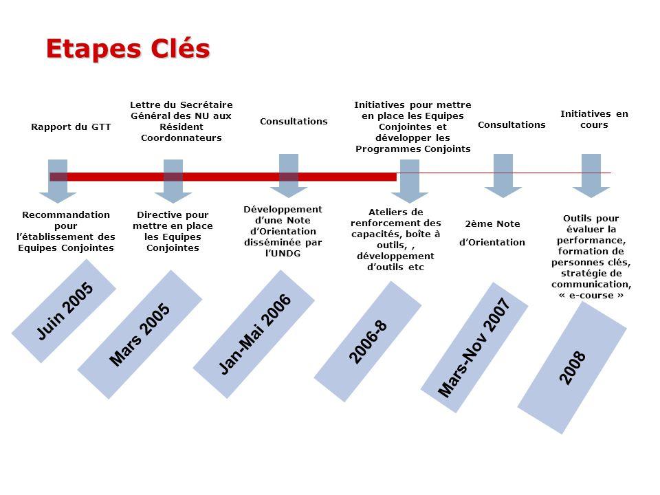 Etapes Clés Rapport du GTT 2006-8 Mars-Nov 2007 Jan-Mai 2006 Mars 2005 Juin 2005 Recommandation pour l'établissement des Equipes Conjointes Lettre du