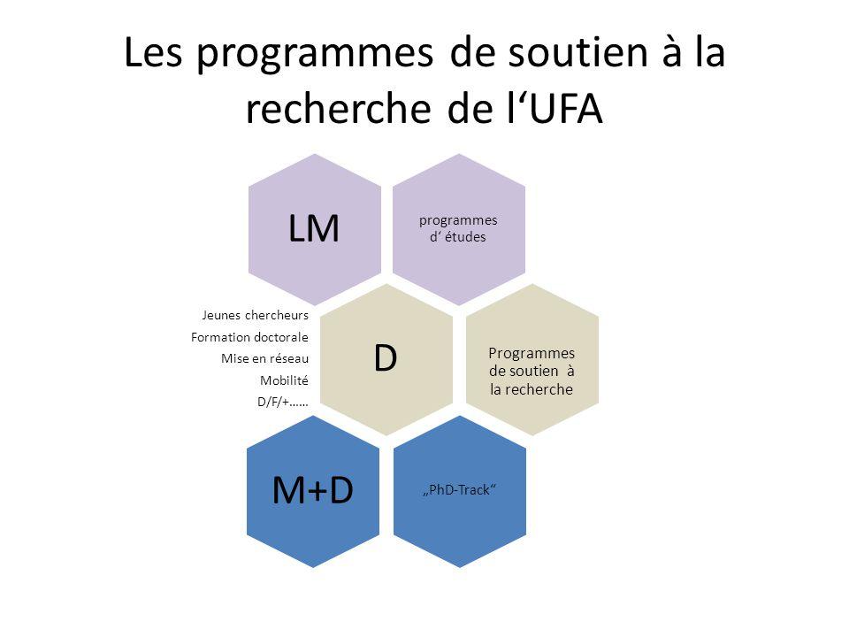 """Les programmes de soutien à la recherche de l'UFA programmes d' études LM D Jeunes chercheurs Formation doctorale Mise en réseau Mobilité D/F/+…… Programmes de soutien à la recherche """"PhD-Track M+D"""