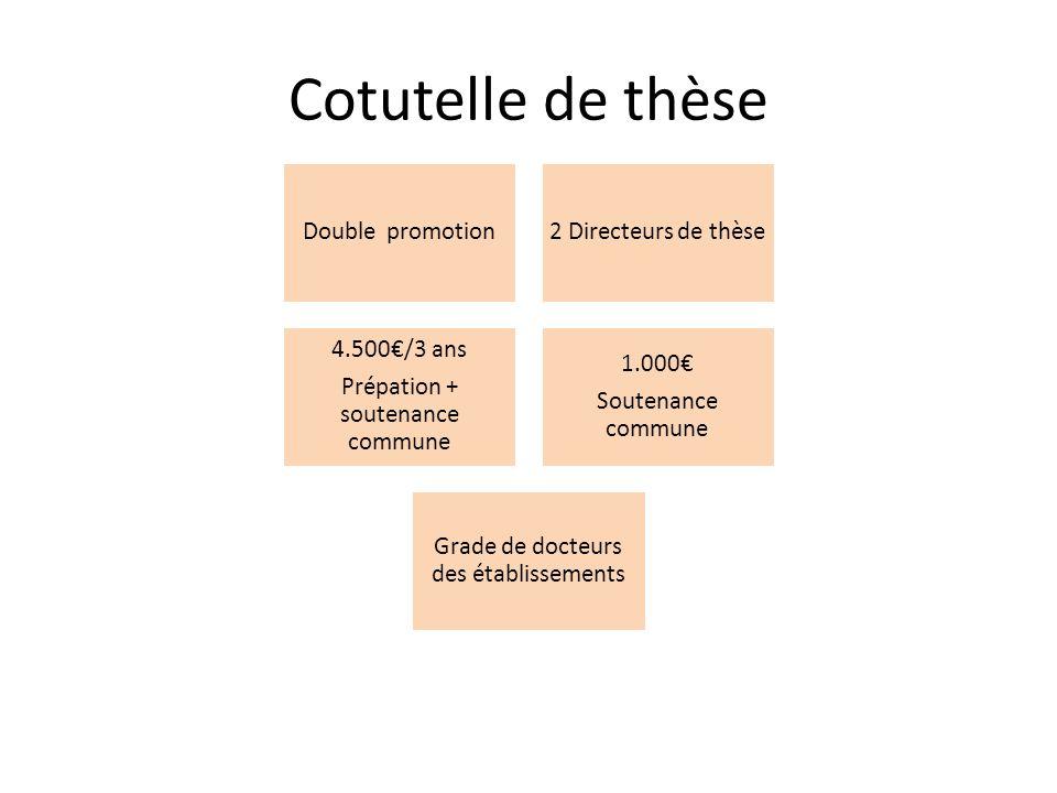 Cotutelle de thèse Double promotion2 Directeurs de thèse 4.500€/3 ans Prépation + soutenance commune 1.000€ Soutenance commune Grade de docteurs des établissements
