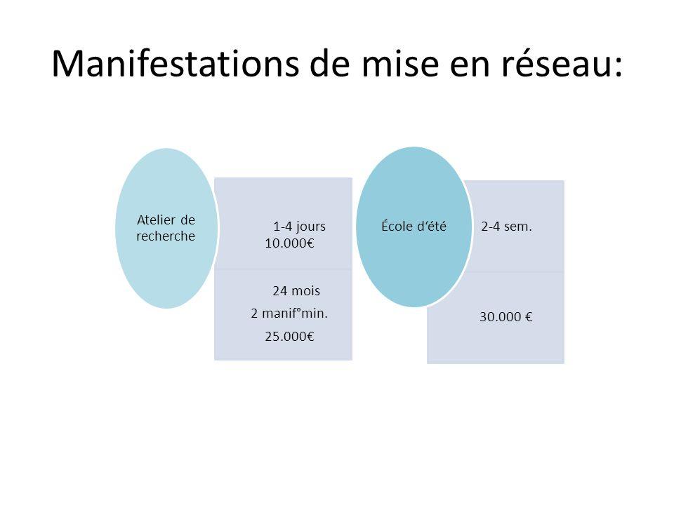 1-4 jours 10.000€ 24 mois 2 manif°min. 25.000€ Atelier de recherche 2 2-4 sem.