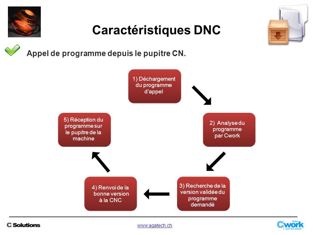 Appel de programme depuis le pupitre CN. 1) Déchargement du programme d'appel 2) Analyse du programme par Cwork 5) Réception du programme sur le pupit