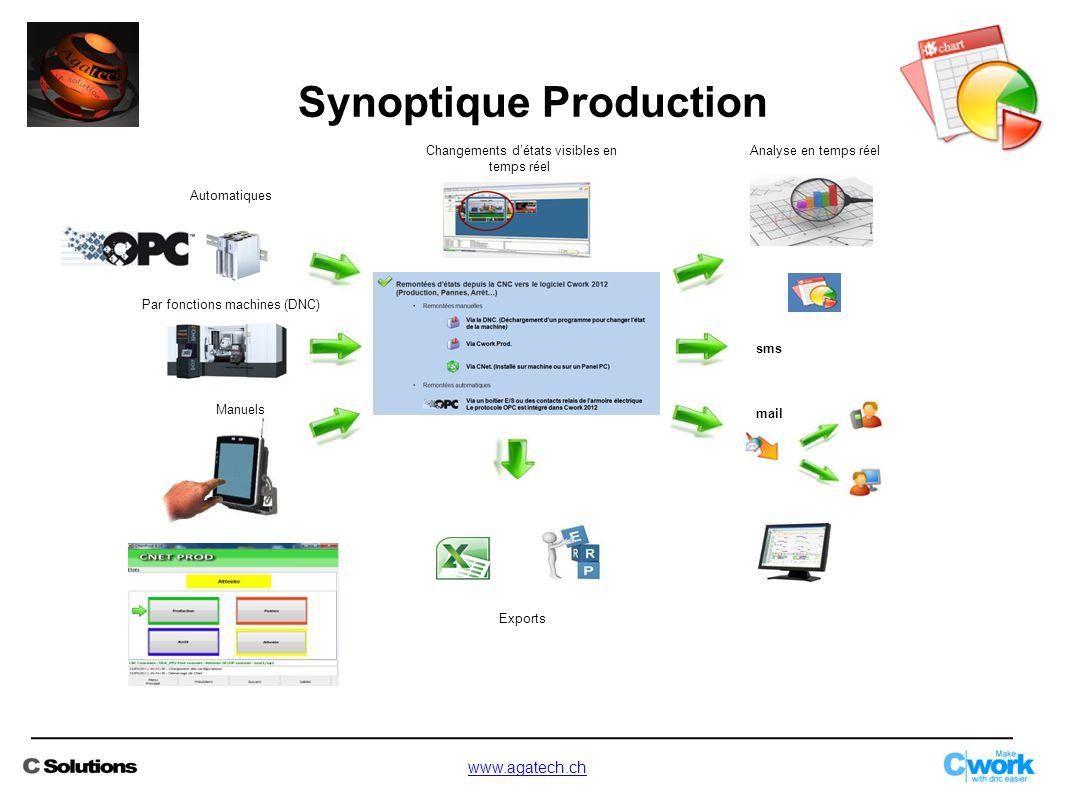Synoptique Production Par fonctions machines (DNC) Exports Manuels Automatiques Analyse en temps réelChangements d'états visibles en temps réel sms ma