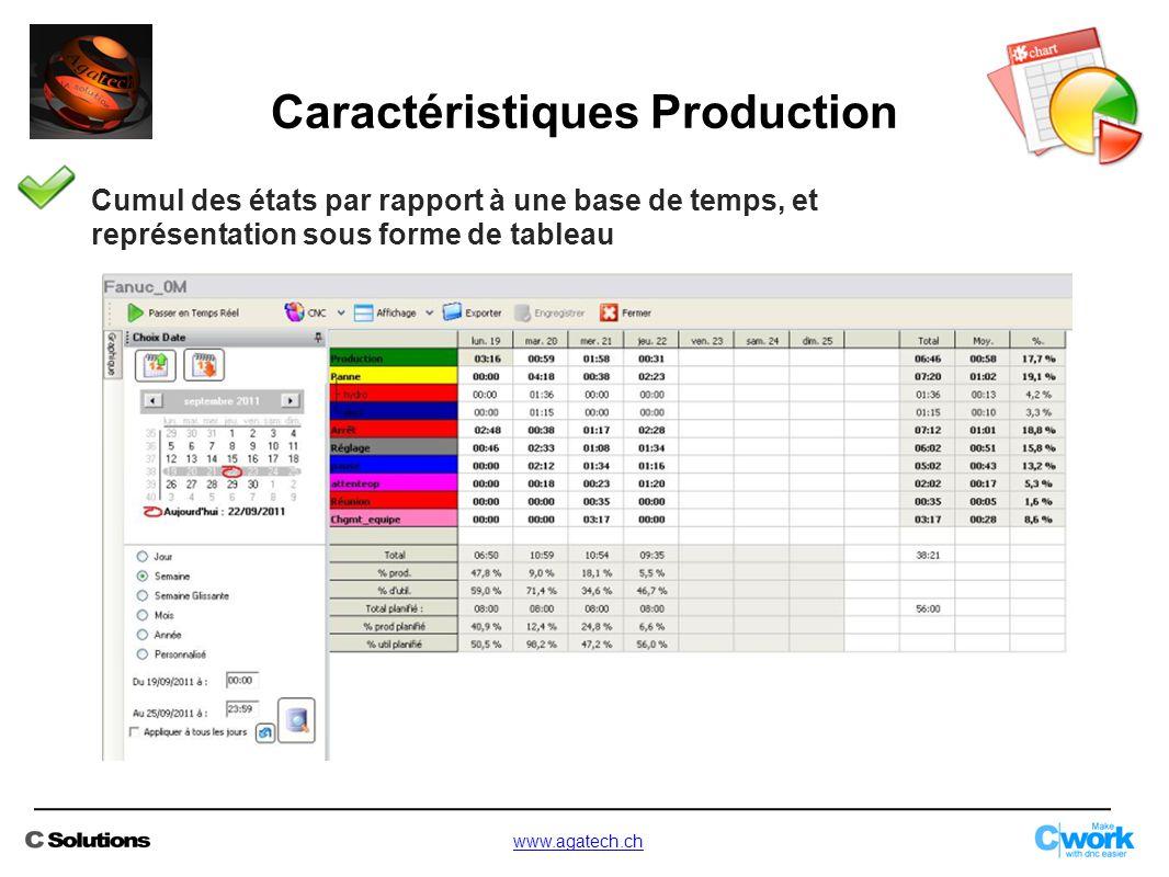 Cumul des états par rapport à une base de temps, et représentation sous forme de tableau Caractéristiques Production www.agatech.ch