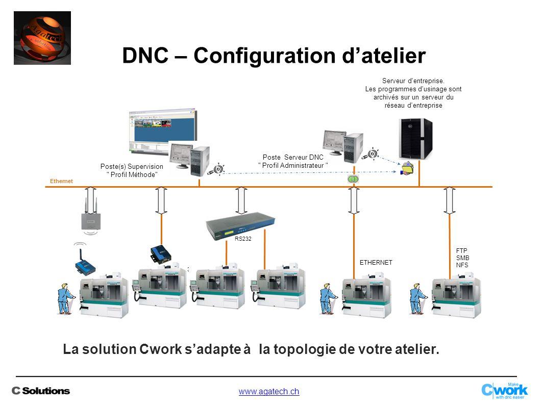 La solution Cwork s'adapte à la topologie de votre atelier. DNC – Configuration d'atelier RS232 Serveur d'entreprise. Les programmes d'usinage sont ar