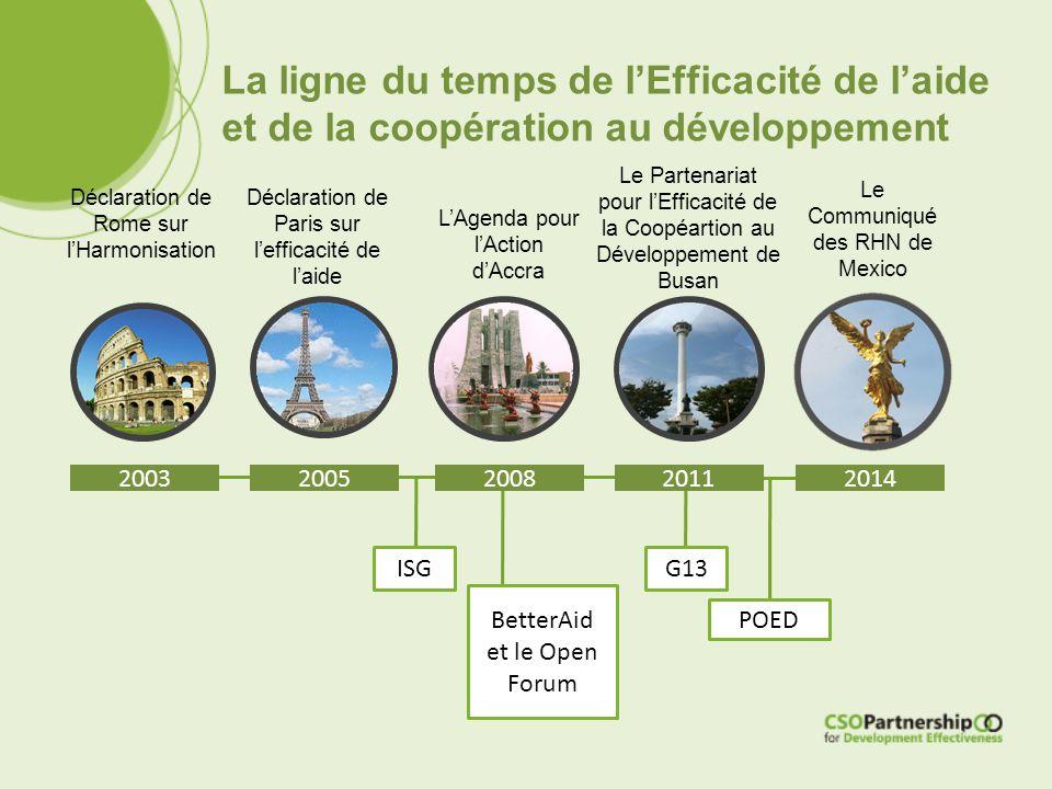 La ligne du temps de l'Efficacité de l'aide et de la coopération au développement 2003 Déclaration de Rome sur l'Harmonisation 2005200820112014 Déclar