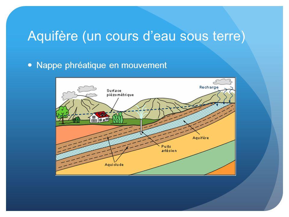 Aquifère (un cours d'eau sous terre) Nappe phréatique en mouvement