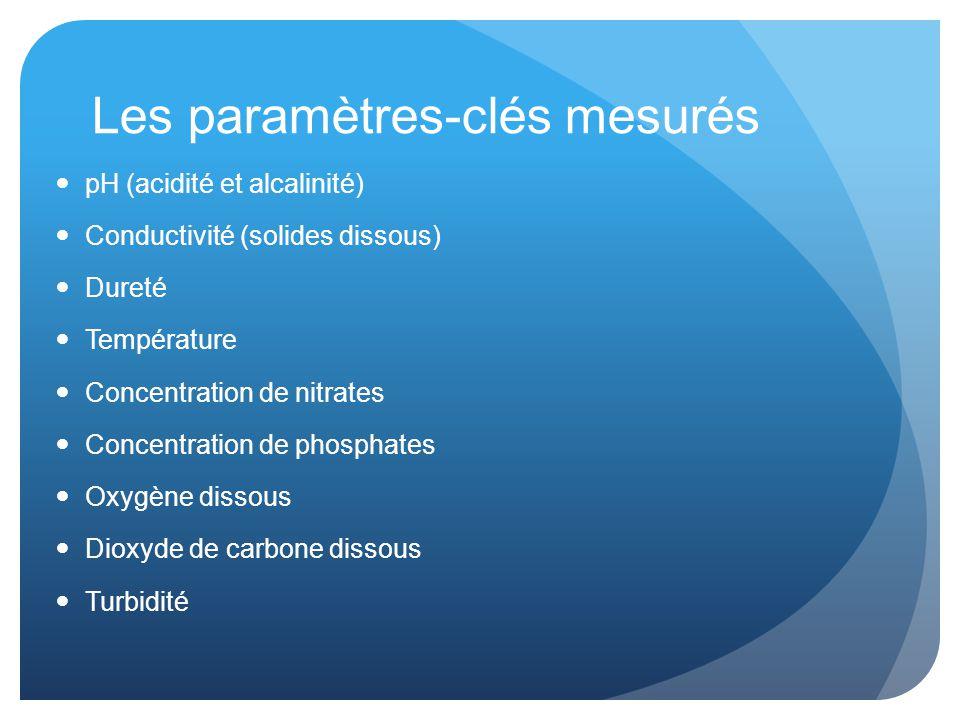 Les paramètres-clés mesurés pH (acidité et alcalinité) Conductivité (solides dissous) Dureté Température Concentration de nitrates Concentration de phosphates Oxygène dissous Dioxyde de carbone dissous Turbidité