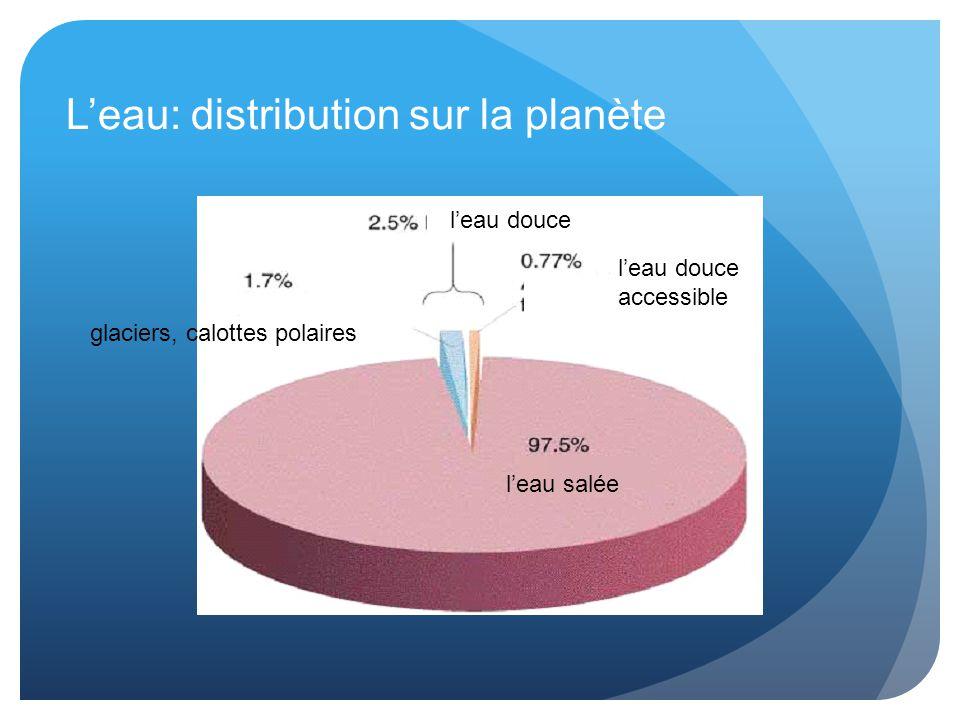 L'eau: distribution sur la planète glaciers, calottes polaires l'eau douce l'eau douce accessible l'eau salée