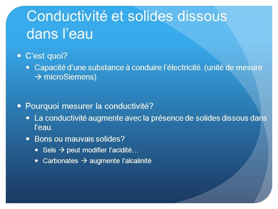 Conductivité et solides dissous dans l'eau C'est quoi.