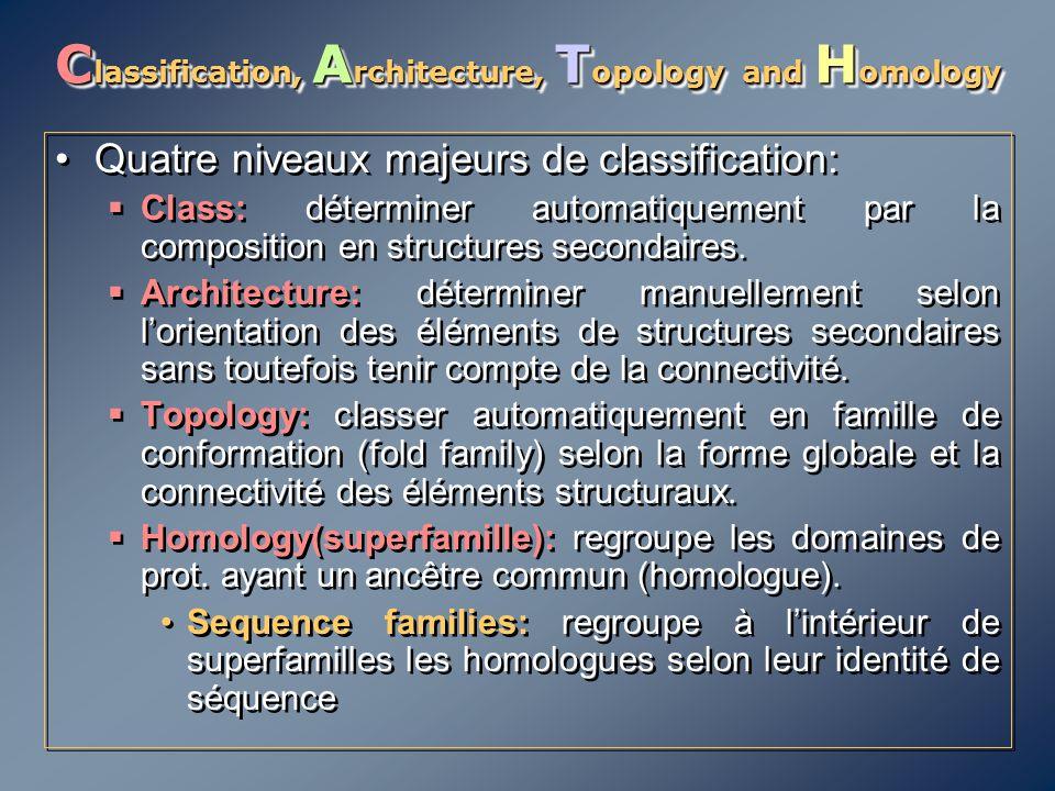 C lassification, A rchitecture, T opology and H omology Quatre niveaux majeurs de classification:  Class: déterminer automatiquement par la compositi