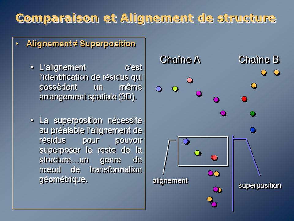 Comparaison et Alignement de structure Alignement ≠ Superposition  L'alignement c'est l'identification de résidus qui possèdent un même arrangement s